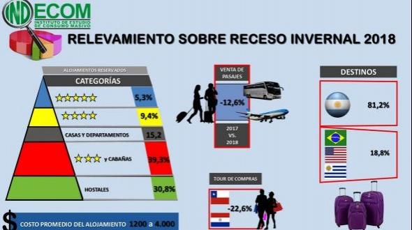 Las reservas para las vacaciones de  invierno superan el 70 % en los  destinos nacionales
