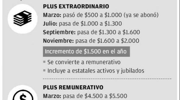 Recomposición salarial 2019