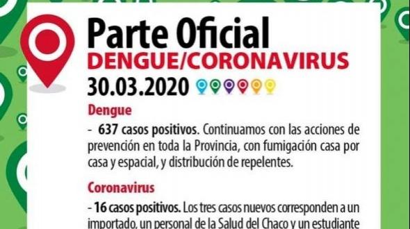 Son 16 los casos positivos de coronavirus en Corrientes y 637 los de dengue