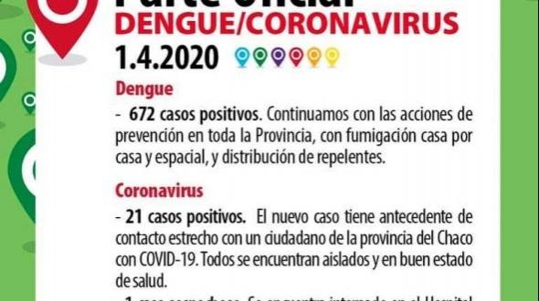 Corrientes registró un nuevo caso de coronavirus y ya suman un total de 21 en la provincia