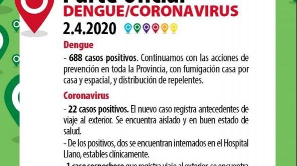 Informe oficial: En Corrientes se confirma un nuevo caso y suman 22 los infectados con Coronavirus
