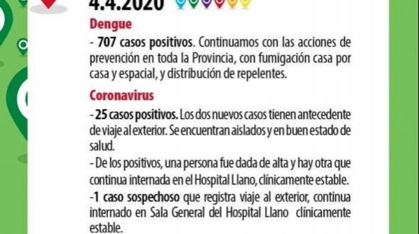 Informe oficial: En Corrientes se confirma dos nuevos casos y suman 25 los infectados con Coronavirus