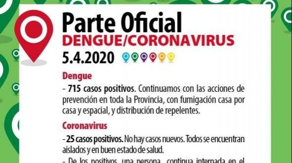Corrientes: No hay nuevos casos de corona virus y 715 de dengue