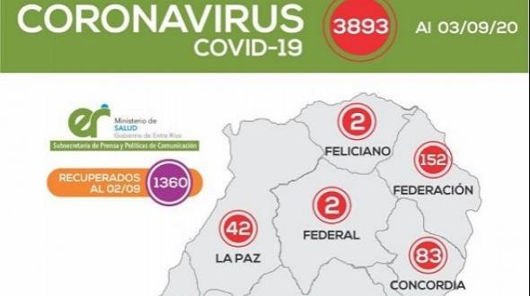 125 nuevos casos, 61 fallecidos y 3893 confirmados