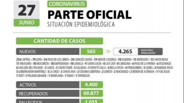 Corrientes reportó 565 casos más de COVID-19: 216 son de Capital