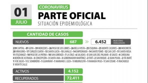 Murieron 13 personas por Covid 19 en Corrientes y suman 1.092 decesos desde el inicio de la pandemia