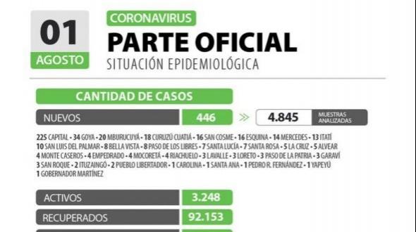 Agosto comenzó con seis muertos por COVID-19 en Corrientes