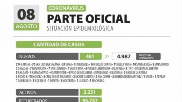 Corrientes superó los 100.000 casos por coronavirus